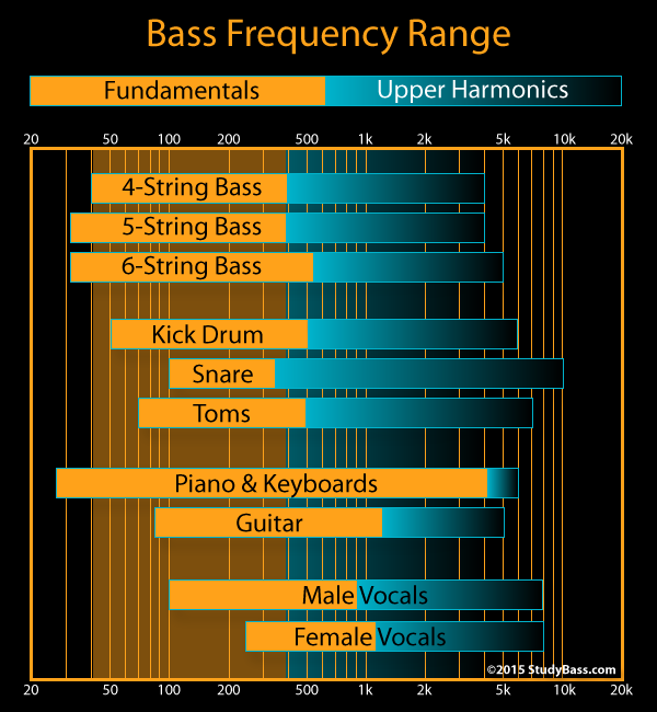 Source: studybass.com